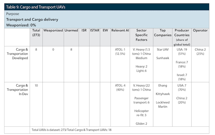 Table 9. Cargo and Transport UAVs