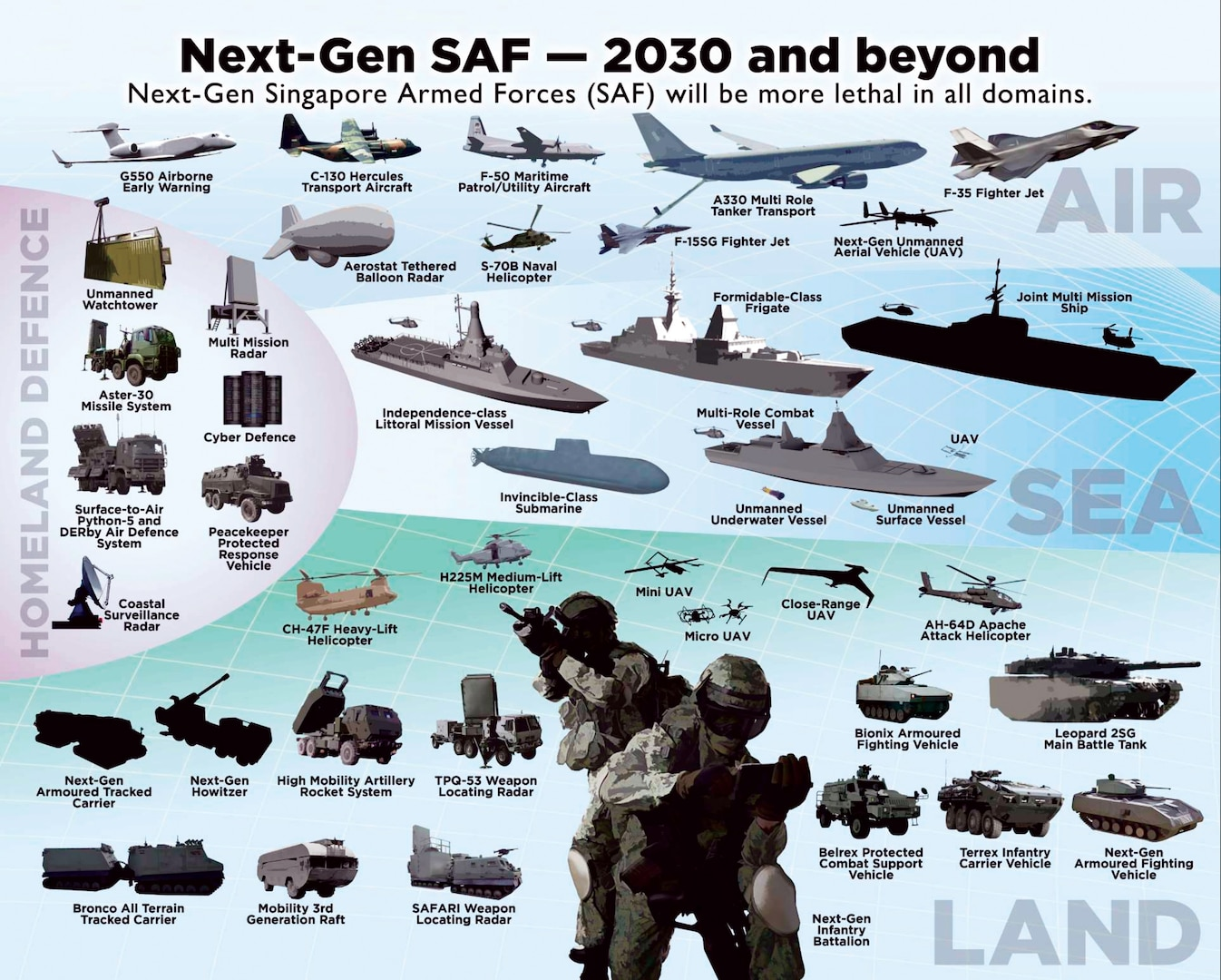 Singapore Ministry of Defense https://www.mindef.gov.sg/web/wcm/connect/mindef/be78ae40-55dd-4086-bd7a-9f893b620197/8/next-generation-saf2.jpg?MOD=AJPERES