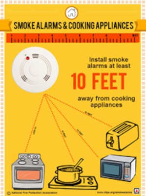According to the National Fire Protection Association, or NFPA, an estimated 94 percent of homes in the United States have at least one smoke detector in the home. The death rate has been 40-50 percent less than the rate for homes without smoke detectors.