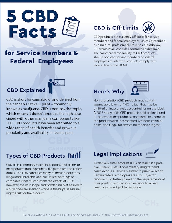 """Cannabidiol oil (CBD) is becoming omnipresent, found in health, beauty, food and pet products. While it doesn't cause the """"high"""" of marijuana, it can trigger a positive drug test and result in disciplinary action for service members. (U.S. Air National Guard graphic by Staff Sgt. Tony Harp)"""