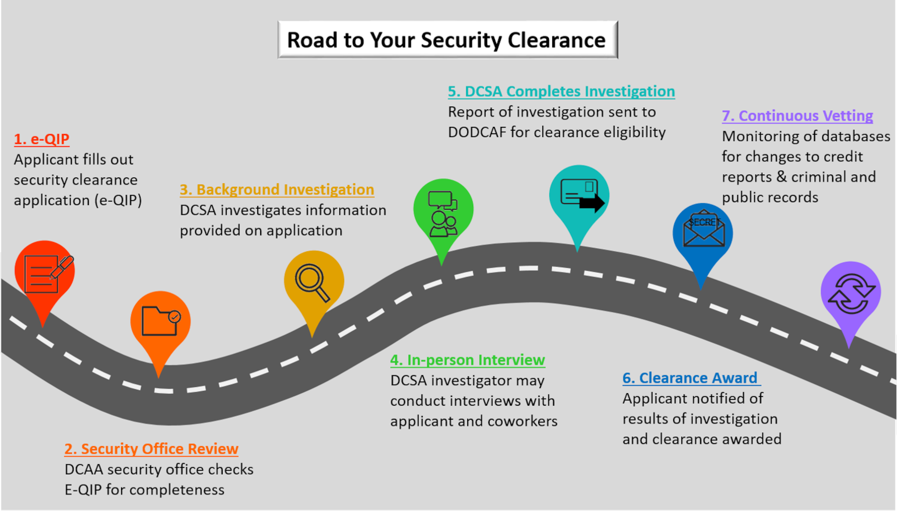 steps to get a security clearance