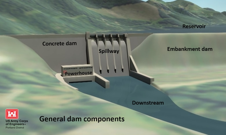 Dam Safety graphics