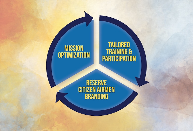 Three strategic concepts -- mission oprimization, tailored training and participation, and Reserve Citizen Airmen branding -- work together to serve as a foundation for evolutionary change to design and field the Air Force Resserve of the future. (Graphic by Anthony Burns)