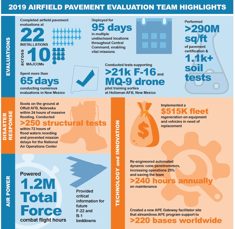 The Air Force Civil Engineer Center's Airfield Pavement Evaluation team ensures mission-ready airfields. (U.S. Air Force graphic by Jim Martinez)
