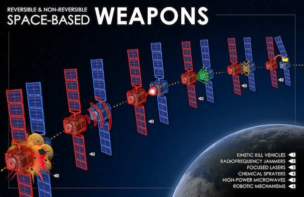 This image was created for the Space-Based Weapons section of the Competing in Space unclassified report, depicting space-based antisatellite systems that target other space systems. Concepts for space-based antisatellite systems vary widely and include designs to deliver a spectrum of reversible and nonreversible counterspace effects. These concepts span from simple interceptors to complex space robotics systems, and can include kinetic kill vehicles, radiofrequency jammers, lasers, chemical sprayers, high-power microwaves, and robotic mechanisms.