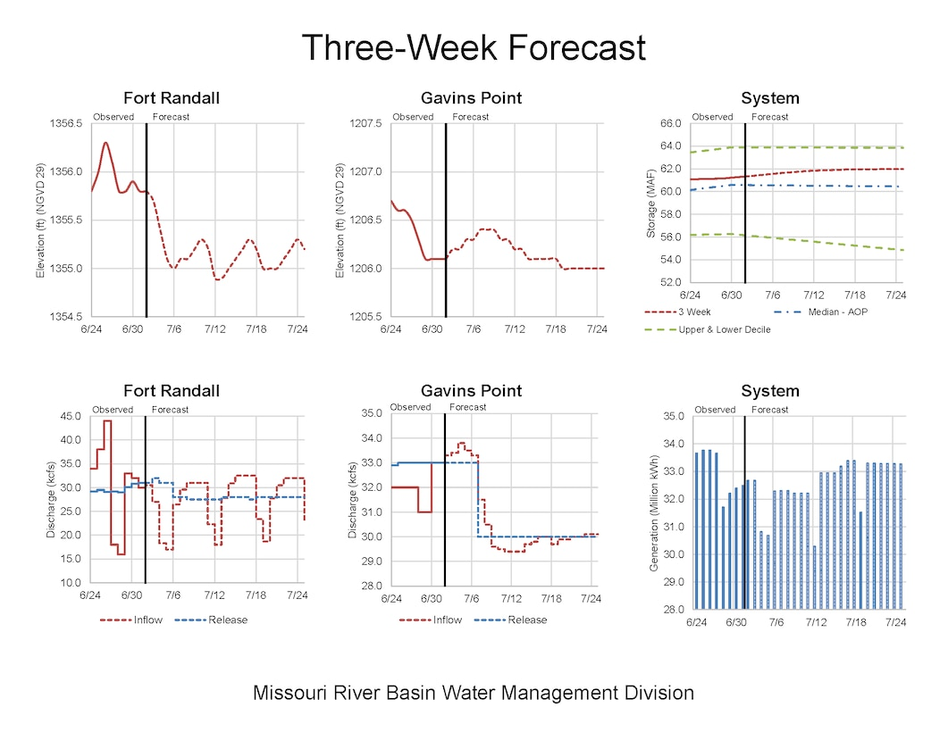 Total system release forecast and storage and release forecast for Gavins Point Dam and Fort Randall Dam for July 1 - July 24, 2020.