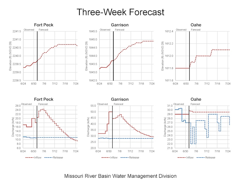 Total system release forecast and storage and release forecast for Fort Peck, Garrison, and Oahe Dams for July 1 - July 24, 2020.