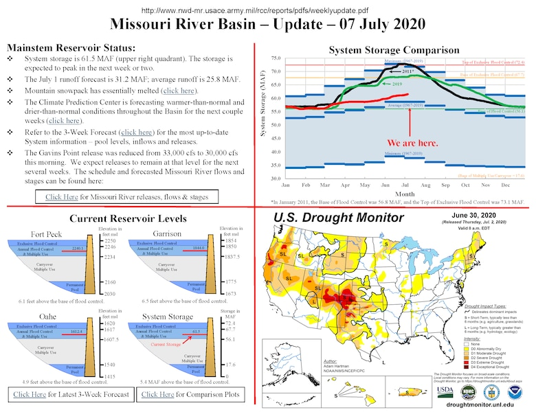 System storage is 61.5 MAF (upper right quadrant). The storage is expected to peak in the next week or two. The July 1 runoff forecast is 31.2 MAF; average runoff is 25.8 MAF. Mountain snowpack has essentially melted. The Climate Prediction Center is forecasting warmer-than-normal and drier-than-normal conditions throughout the Basin for the next couple weeks. Refer to the 3-Week Forecast for the most up-to-date System information –pool levels, inflows and releases. The GavinsPoint release was reduced from 33,000 cfsto 30,000 cfs this morning. We expect releases to remain at that level for the next several weeks.