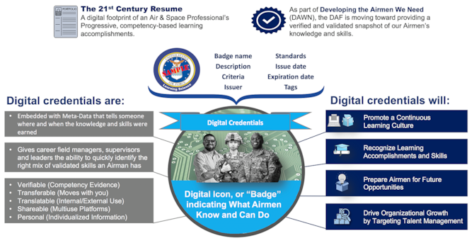 Force Development Digital Credentialing