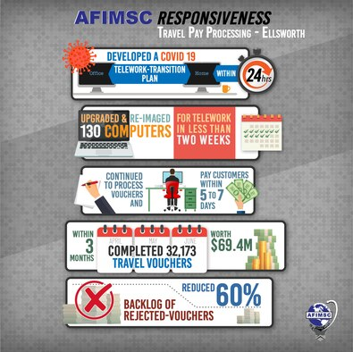 The 130-person team at Travel Pay Processing - Ellsworth turned a workplace challenge presented by the Coronavirus pandemic into an opportunity to showcase AFIMSC's value of responsiveness. (U.S. Air Force graphic by Greg Hand)