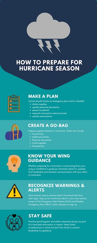 The official hurricane season for the Atlantic Coast is June-November. This infographic is a guide to help prepare for hurricane season before the threat of a hurricane has been issued. (U.S. Air Force illustration by Airman 1st Class Amber Litteral)