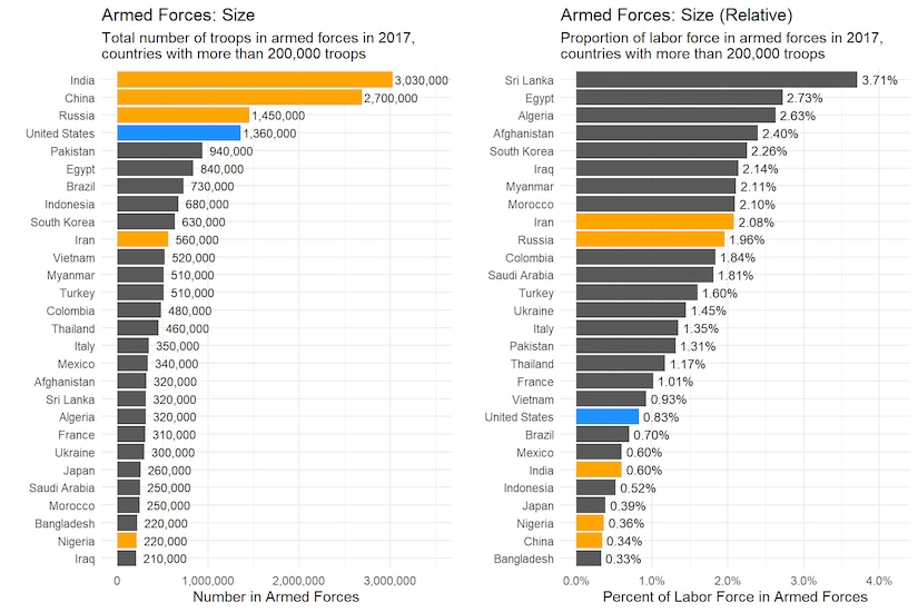 Total size of armed forces in 2017 for countries with more than 200,000 troops