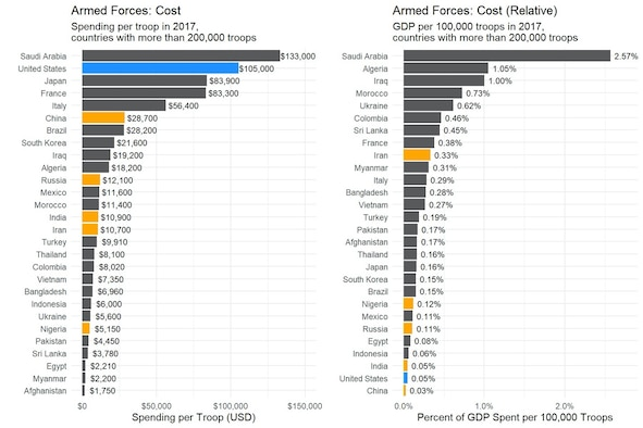 Total cost of armed forces in 2017 for countries with more than 200,000 troops