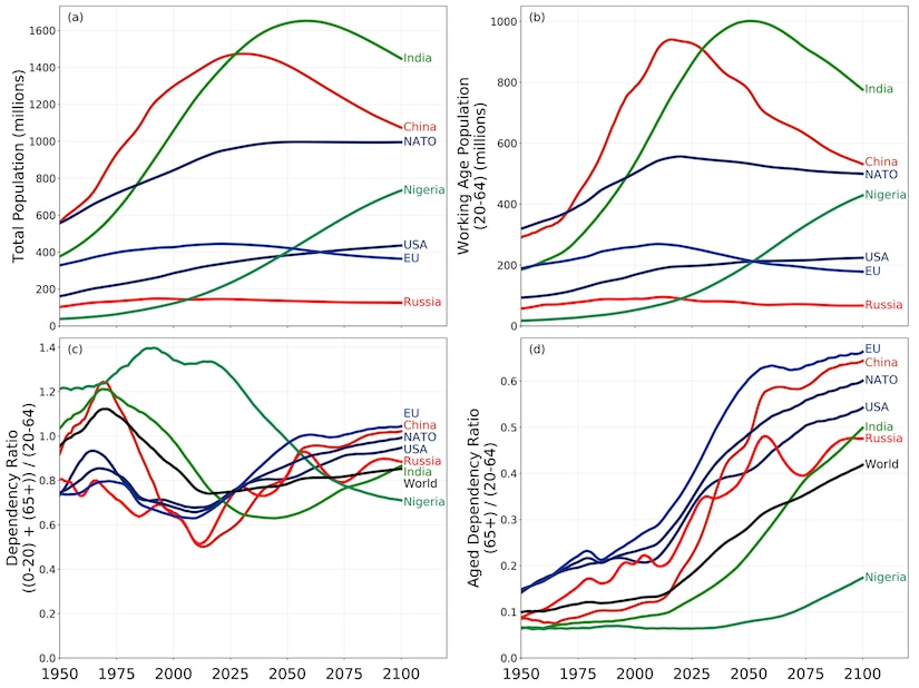 Historical population estimates and future population projections for selected major countries, NATO, and the EU