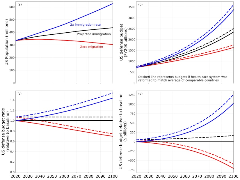 "US population and defense budget under different immigration and health care scenarios. The ""baseline"" scenario in (c) and (d) represents the current projection from the WPP as described in the text and assumes no significant health care reform."