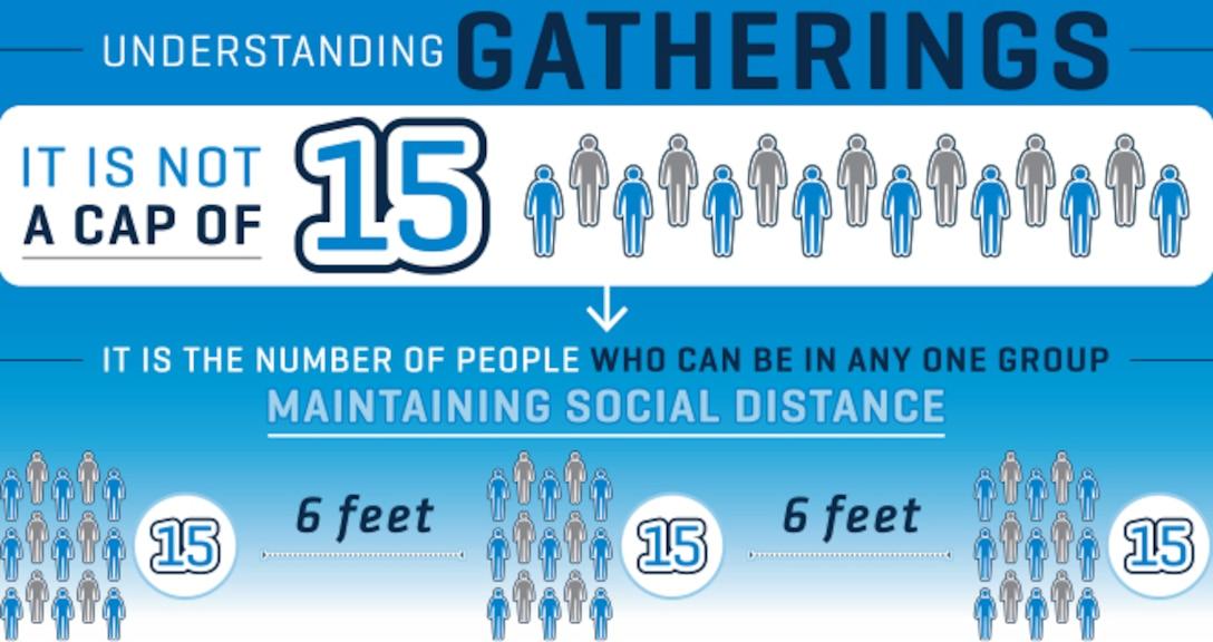 Graphic explaining gatherings of 15.