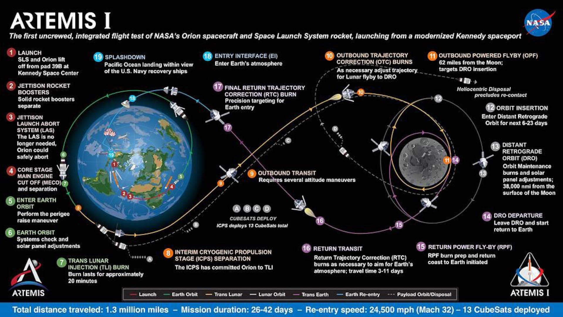 Graphic of Artemis I trajectory.