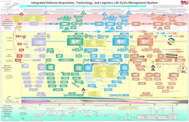 Integrated Defense AT&L Life Cycle Management Process