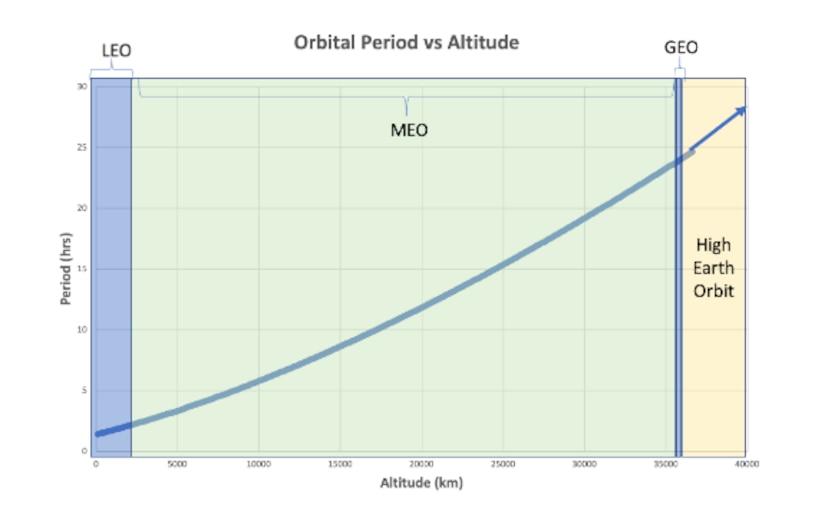 Orbital Period vs Altitude (km)