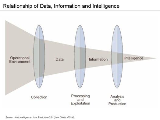 Data refinement process