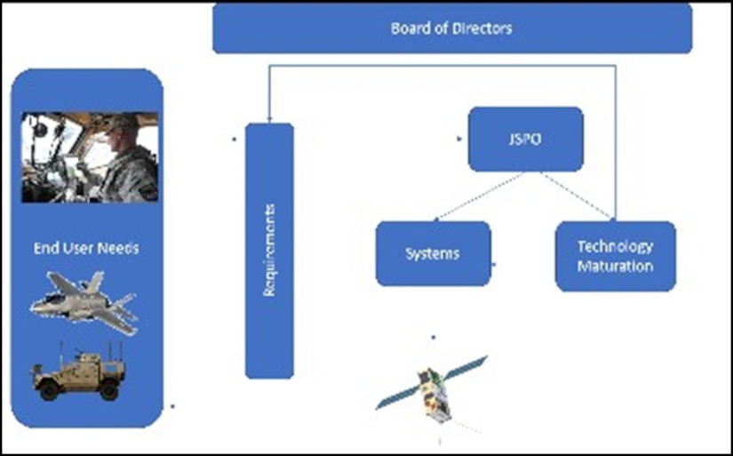 Streamlined requirements definition process