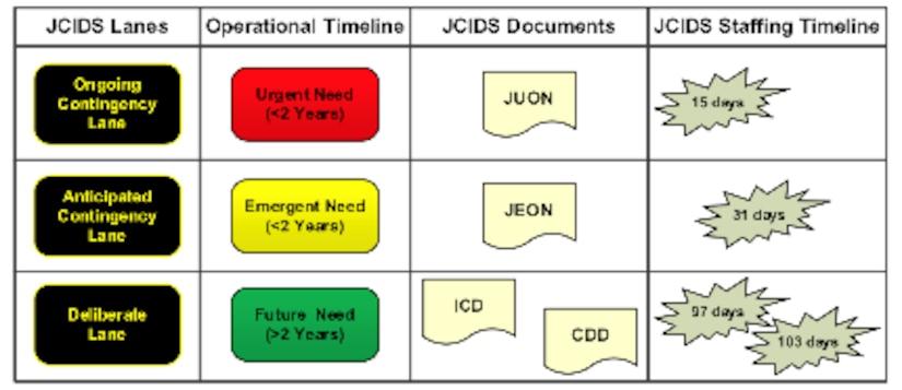 JCIDS process lanes