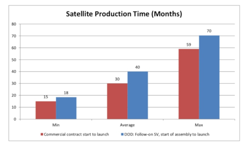 Satellite production time