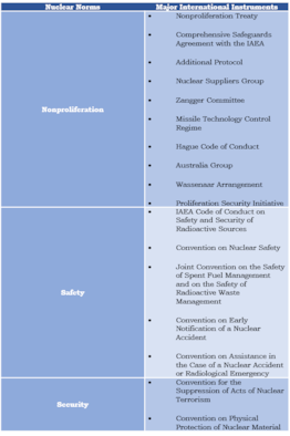 """Japanese and South Korean members in international instruments on nuclear norms. Data compiled from individual country matrices at """"Committee Approved Matrices,"""" 1540 Committee, 23 December 2015, https://www.un.org/."""
