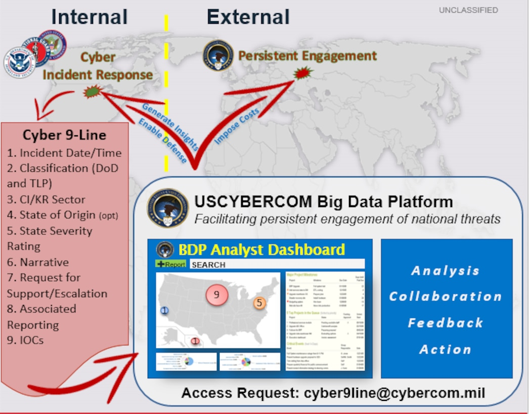 Cyber 9-Line graphic.