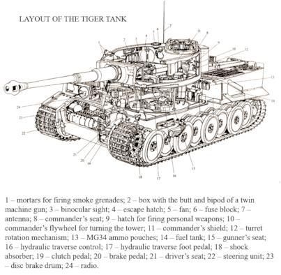 Tiger tank layout