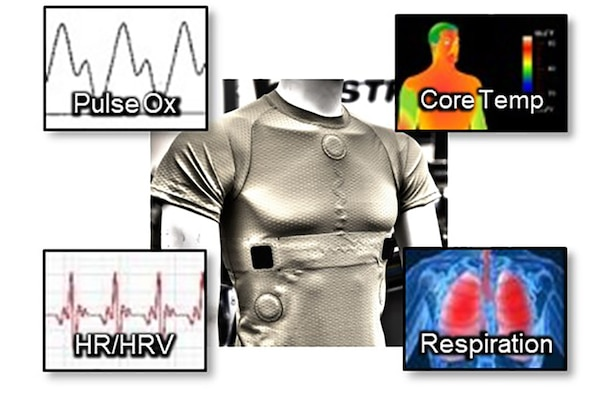 PHYSIO is an Air Force Research Laboratory project executed through NextFlex that aims at creating next-generation flight-suit technology for Air Force pilots with a compressed garment containing integrated biometric sensors. PHYSIO enables physiological monitoring of pilots. (Courtesy graphic)