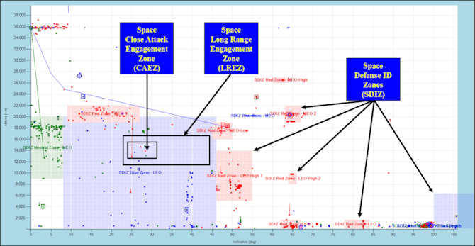 Extension of classical air defense terminology to space control engagement zones
