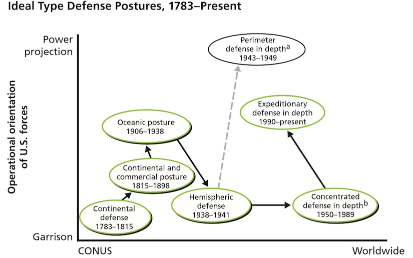 Operational orientation of US forces