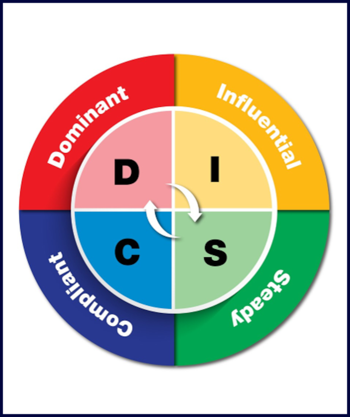 DISC assessment traits displayed on colored background