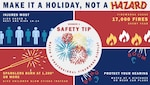In preparation of the upcoming July Fourth holiday, the Defense Logistics Agency Installation Management Richmond's Fire Prevention Office is offering tips to help you celebrate the day safely. (Graphics by Staff Sgt. Lauren OConnor)