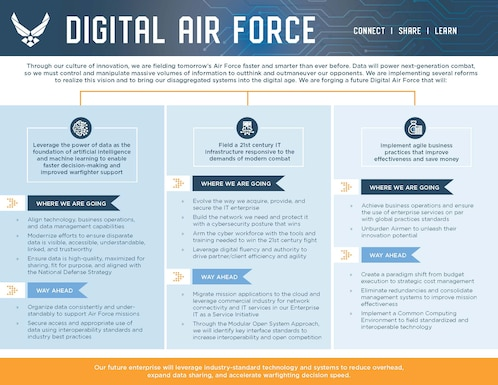 Digital air force infographic