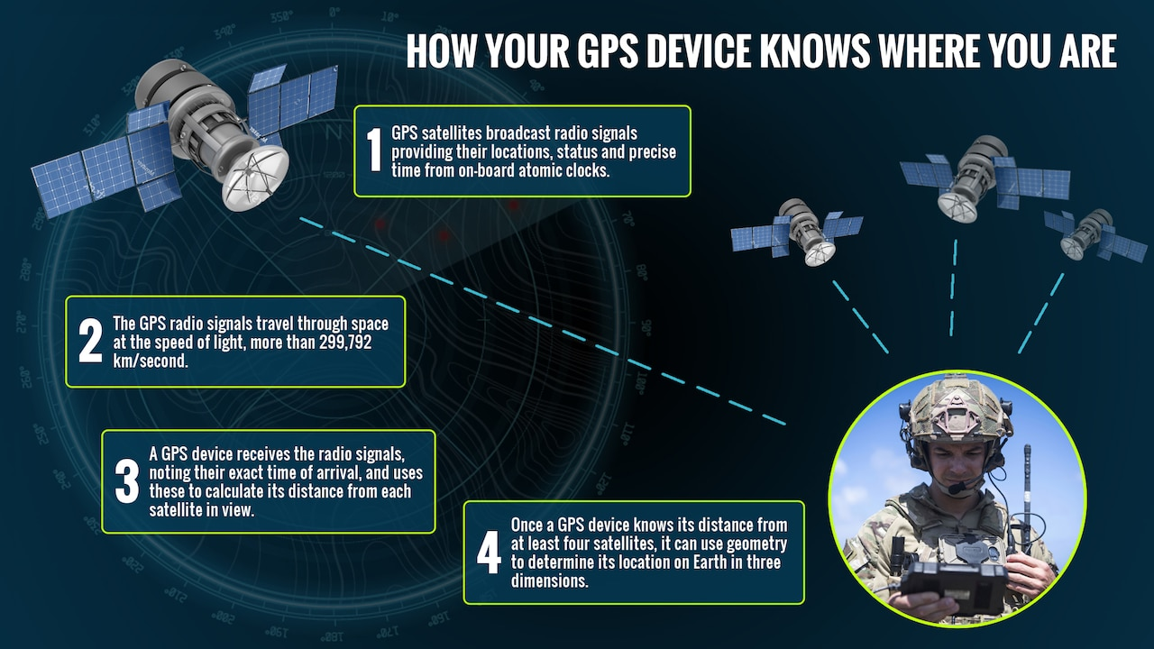 A photo of a service member looking at a GPS device appears on a graphic illustration showing satellites in orbit.