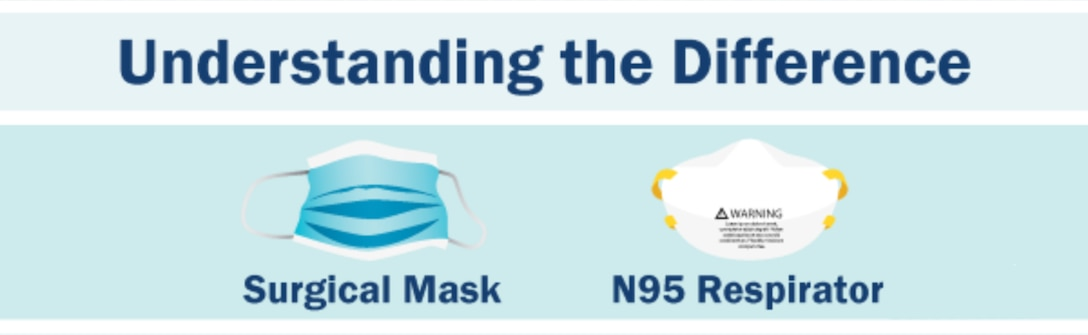 Centers For Disease Control and Prevention understanding the difference between surgical masks and N95 respirators.