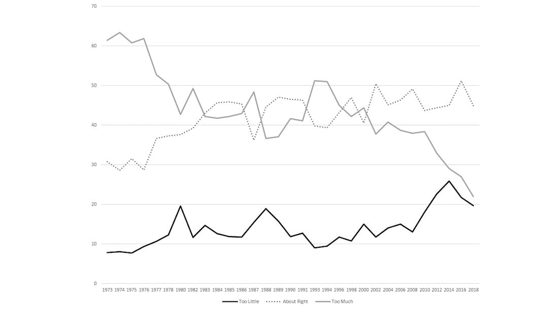 Attitudes on Spending on Space Exploration, 1973–2018. Source: General Social Survey