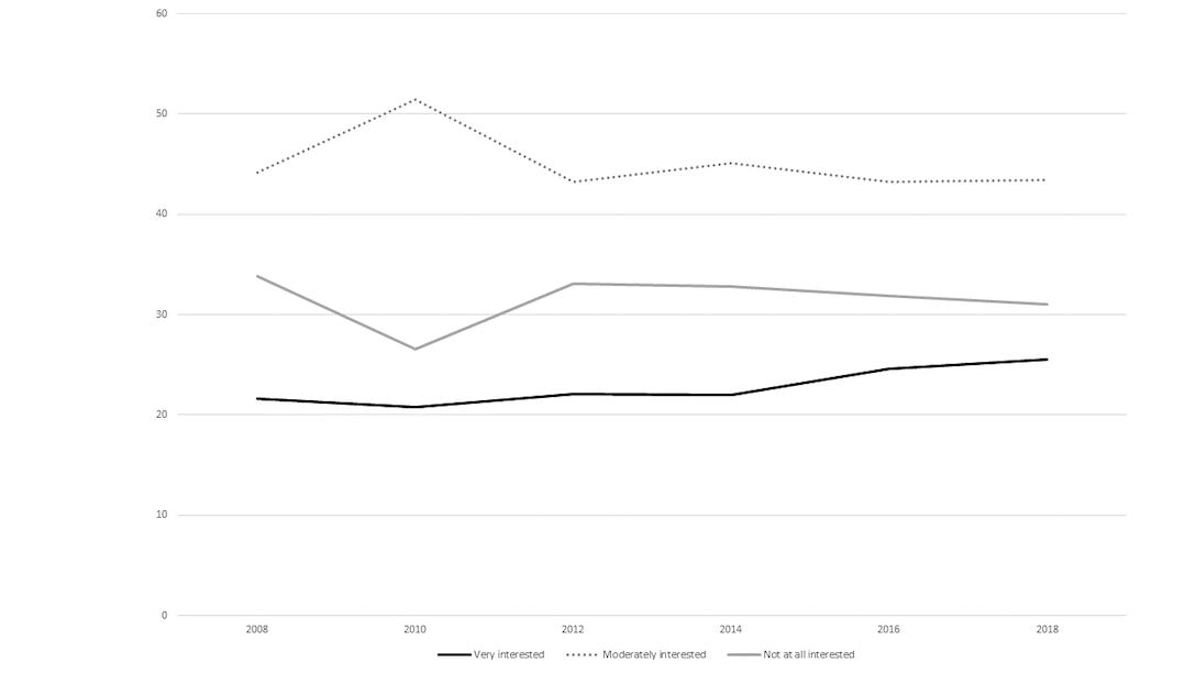 Interest in Space Exploration, 2008–2018. Source: General Social Survey