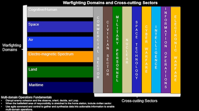 MDO Framework depicting the war-fighting domains and the cross-cutting sectors that affect them