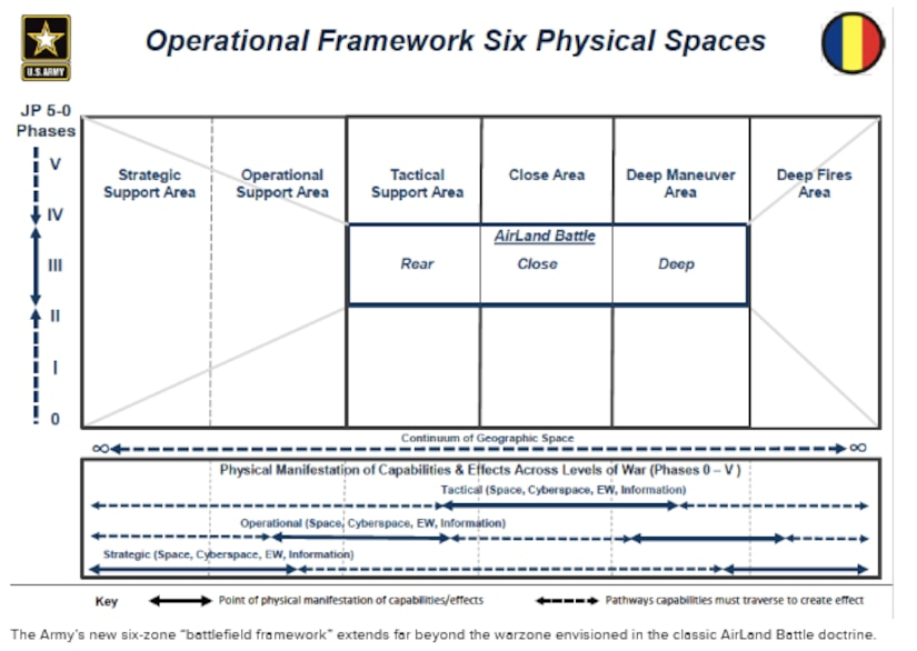 """Army's Operational Framework Six Physical Spaces. Source: David G. Perkins, """"Multi-Domain Battle: Driving Change to Win in the Future,"""" Military Review (July–August 2017), 10."""
