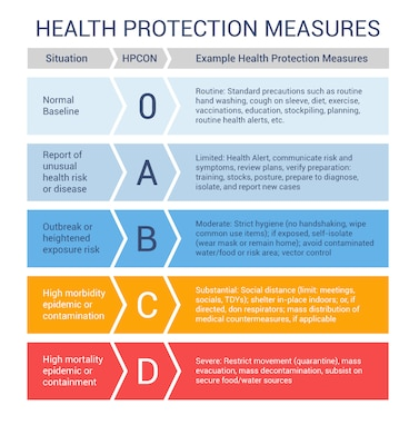 Health Protection Measures infographic