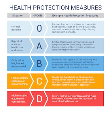 COVID-19 Health Protection Measures Graphic