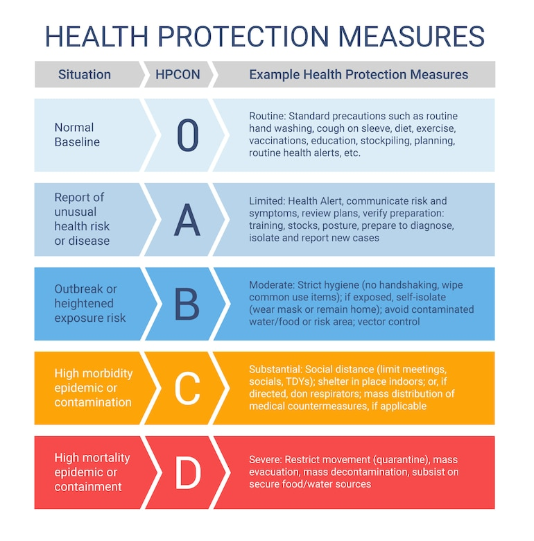 Health Protection Conditions and their corresponding health protection measures outline a comprehensive pathway for preventive protection measures for a community. (U.S. Air Force graphic)