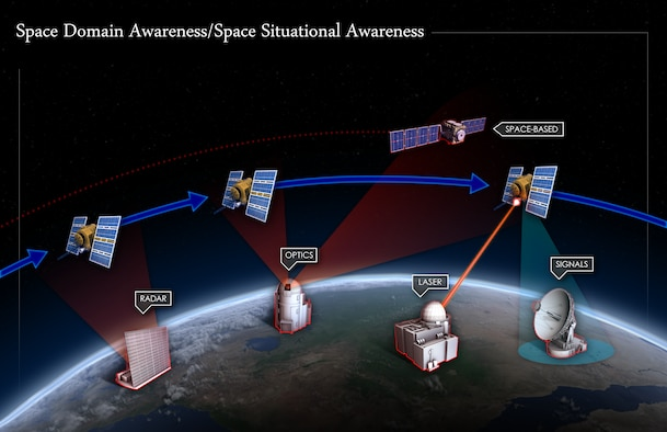 A depiction of the various categories of sensors used for SDA/SSA (e.g., ground-based radars, telescopes, signals intercept antennas, and space-based sensors). Terrestrial and space-based sensors search the sky for foreign satellites, chart their orbits, and determine their function and operational status. This is a continuous process, first in a sequence of steps that a potential adversary will use to target satellites, launch counterspace weapons, and assess the effectiveness of an attack.