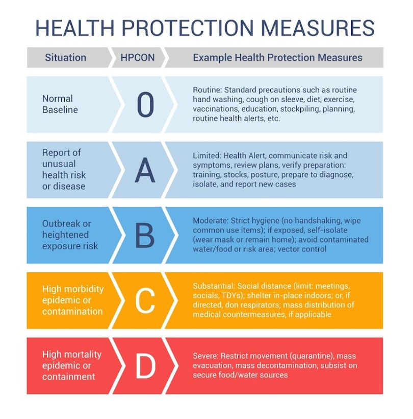 A graphic to explain Health Protection measures.