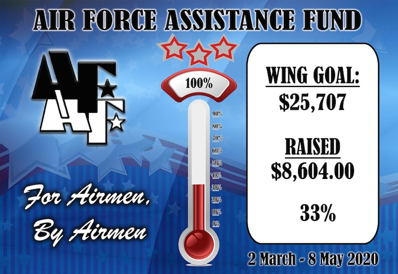 Columbus Air Force Base's progress during the Air Force Assistance Fund 2020 campaign. (U.S. Air Force Graphic by Melissa Doublin)