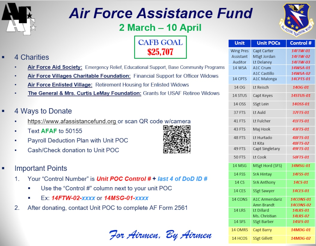 Columbus Air Force Base's Air Force Assistance Fund 2020 campaign information. (Courtesy photo)
