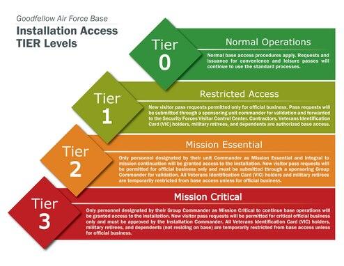 Graphic describing installation access tier levels